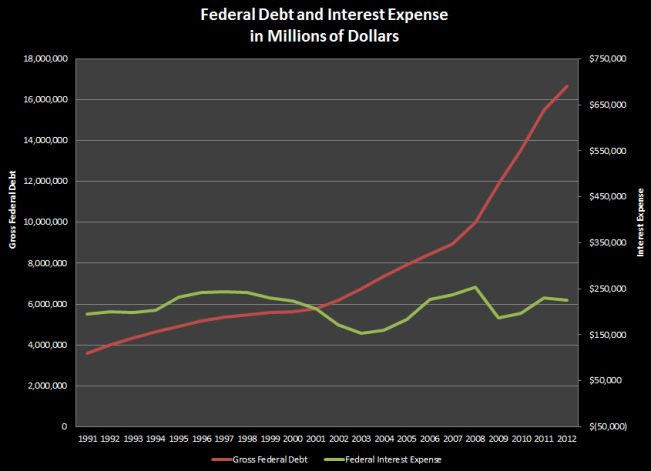 Federal Debt & Interest