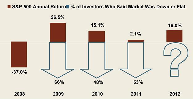 Investors Said Market Down