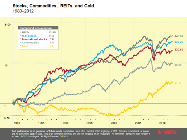 Stocks, Commodities, REITs and Gold